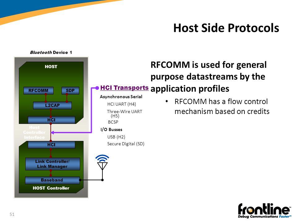 Host Side Protocols Bluetooth Device 1. HOST. HOST Controller. HCI. Host Controller Interface. Baseband.