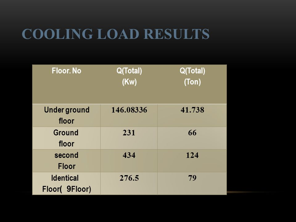 COOLING LOAD RESULTS Floor. No Q(Total) (Kw) (Ton) Under ground floor