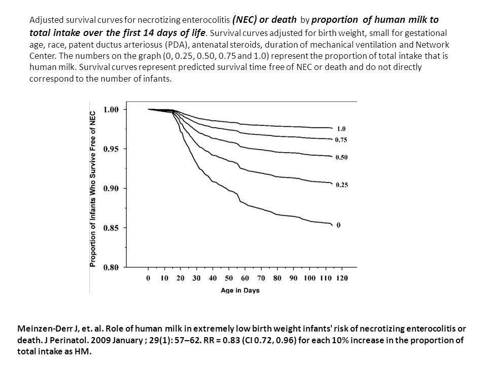 Adjusted survival curves for necrotizing enterocolitis (NEC) or death by proportion of human milk to total intake over the first 14 days of life. Survival curves adjusted for birth weight, small for gestational age, race, patent ductus arteriosus (PDA), antenatal steroids, duration of mechanical ventilation and Network Center. The numbers on the graph (0, 0.25, 0.50, 0.75 and 1.0) represent the proportion of total intake that is human milk. Survival curves represent predicted survival time free of NEC or death and do not directly correspond to the number of infants.