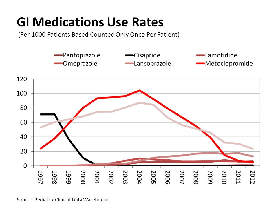 GI Medications Use Rates (Per 1000 Patients Based Counted Only Once Per Patient)