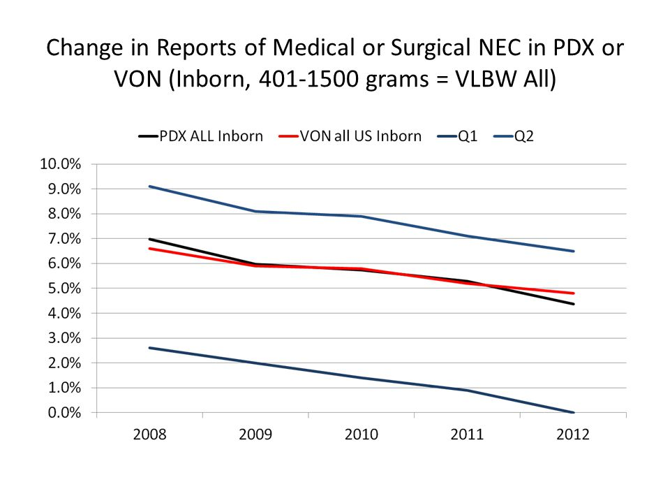 Change in Reports of Medical or Surgical NEC in PDX or VON (Inborn, 401-1500 grams = VLBW All)