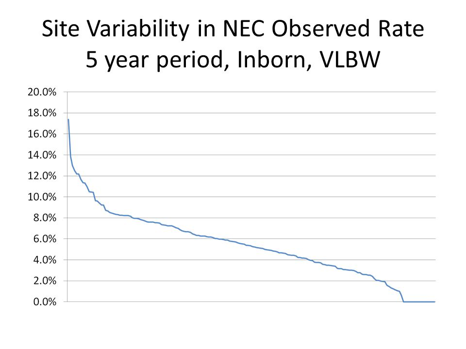 Site Variability in NEC Observed Rate 5 year period, Inborn, VLBW