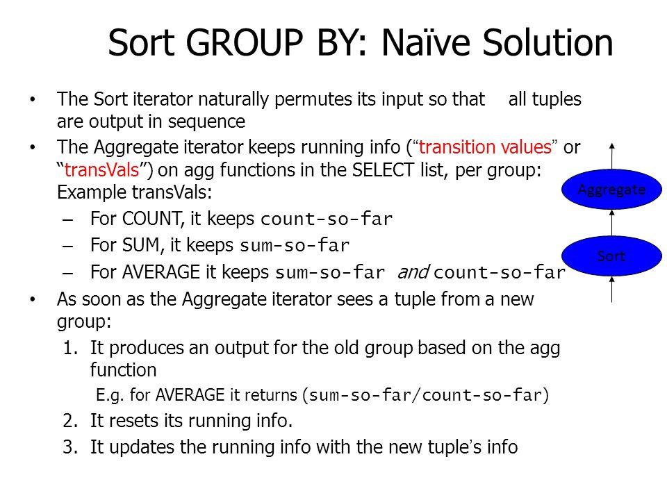 Sort GROUP BY: Naïve Solution