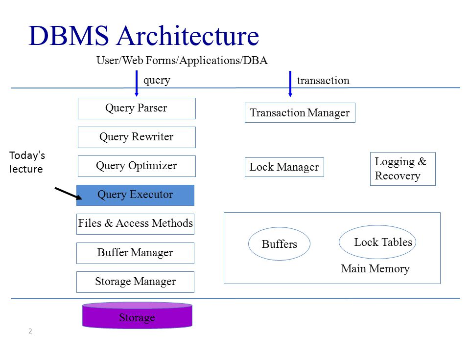 DBMS Architecture User/Web Forms/Applications/DBA query transaction