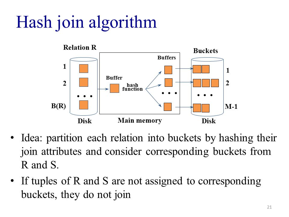 Hash join algorithm Idea: partition each relation into buckets by hashing their join attributes and consider corresponding buckets from R and S.