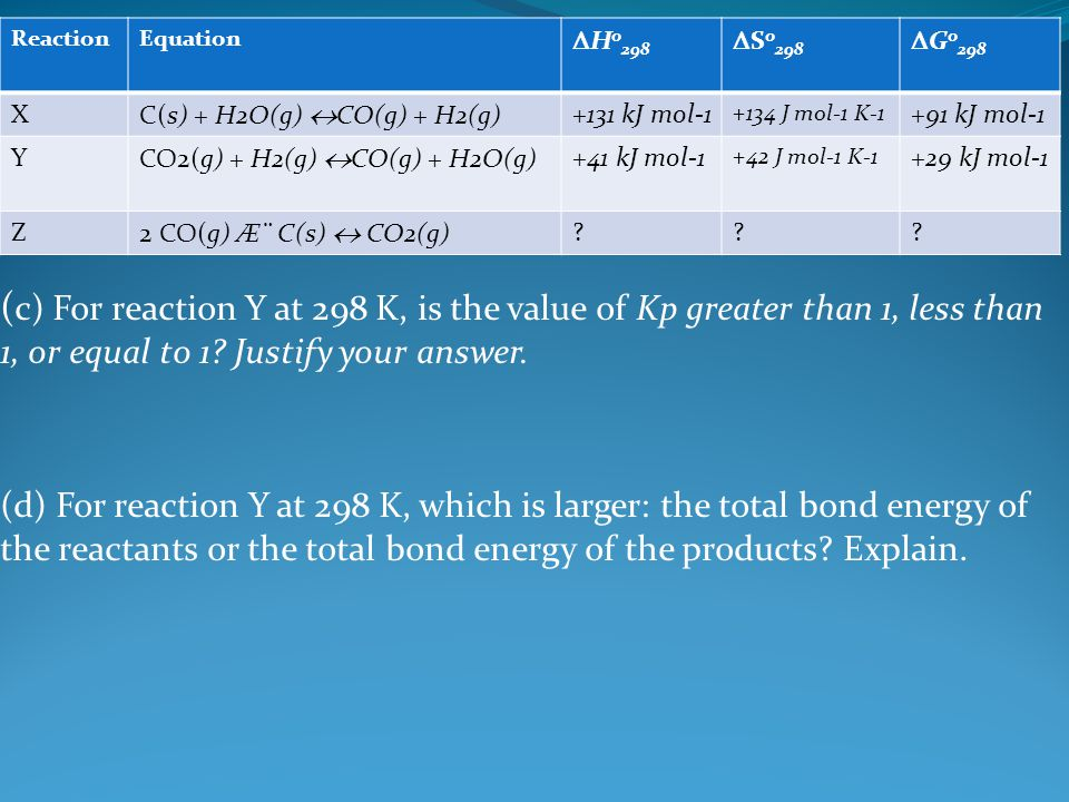 (c) For reaction Y at 298 K, is the value of Kp greater than 1, less than 1, or equal to 1 Justify your answer.