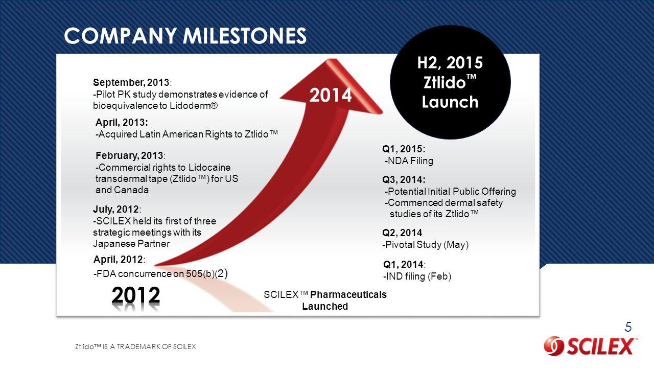 SCILEX™ Pharmaceuticals Launched