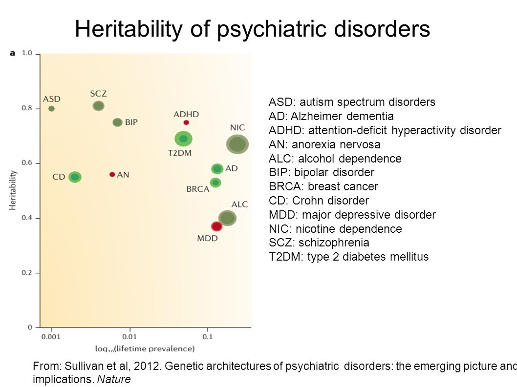 Heritability of psychiatric disorders