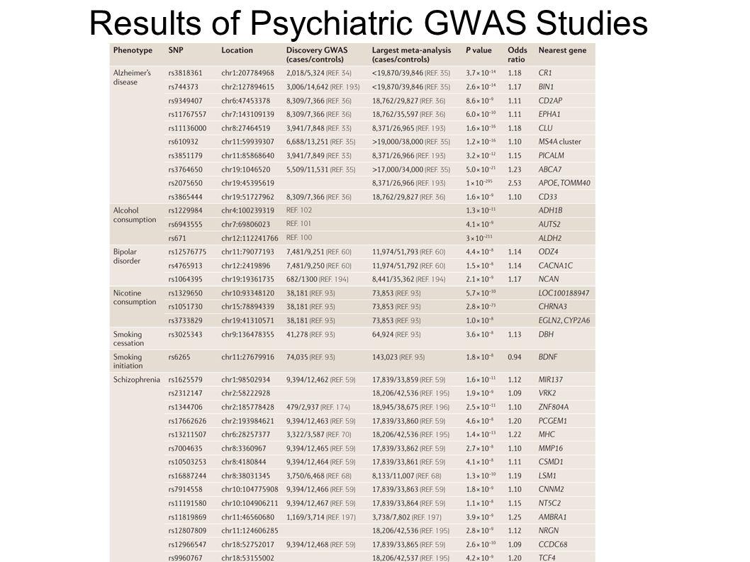 Results of Psychiatric GWAS Studies