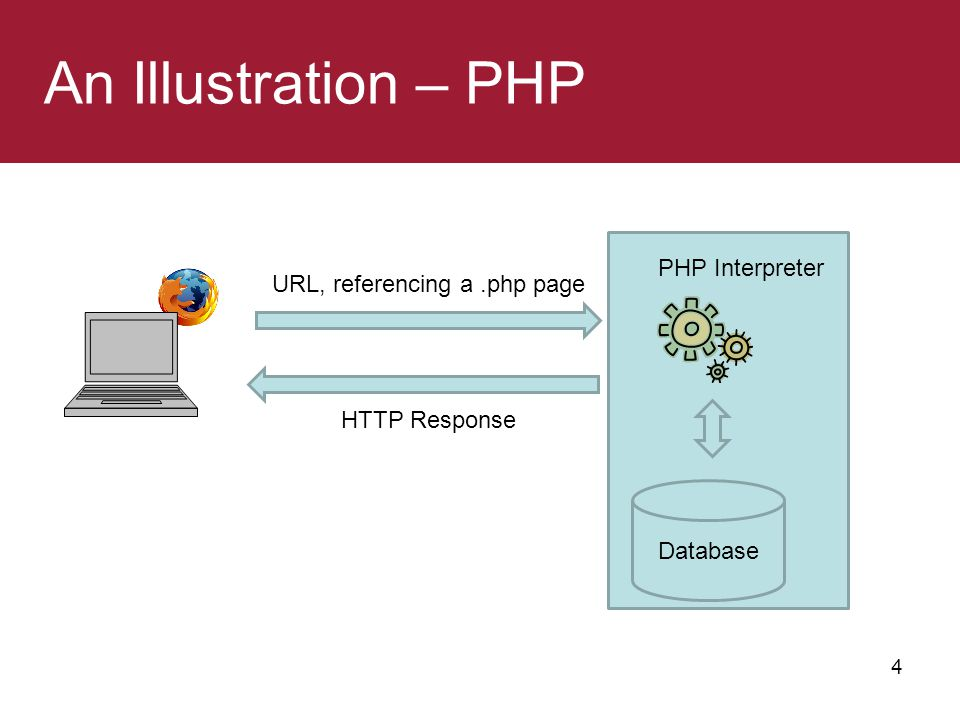 URL, referencing a .php page