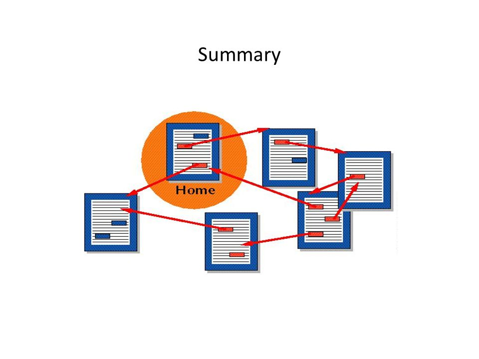 Summary We've seen that the Web is a hypertext – many interlinked pages.