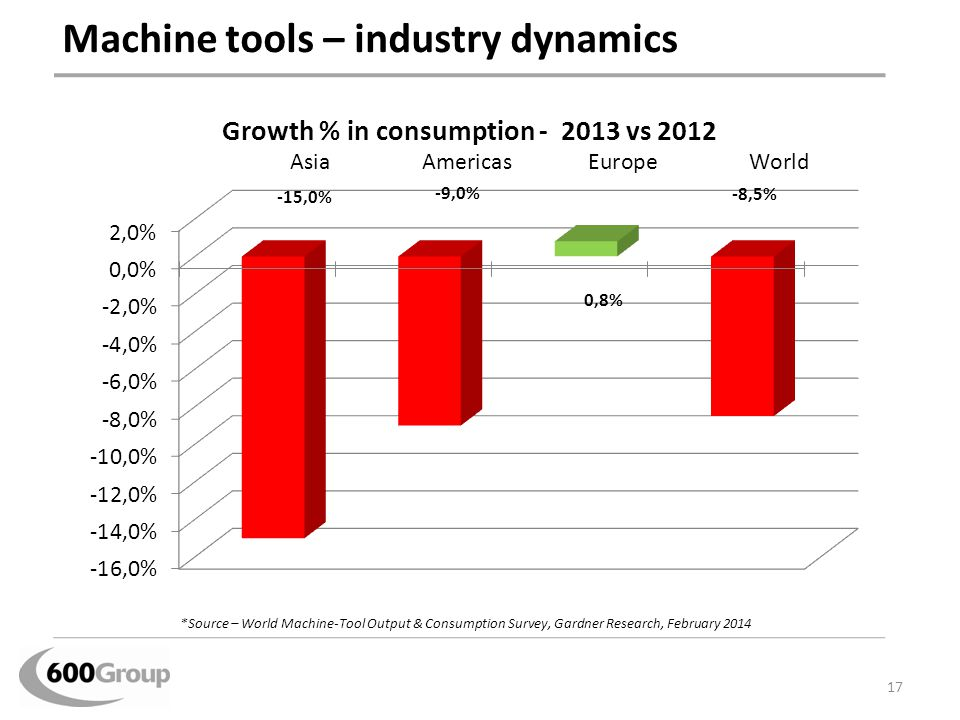 Machine tools – industry dynamics