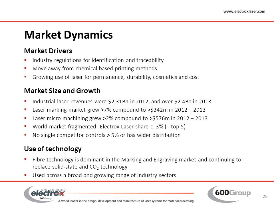 Market Dynamics Market Drivers Market Size and Growth