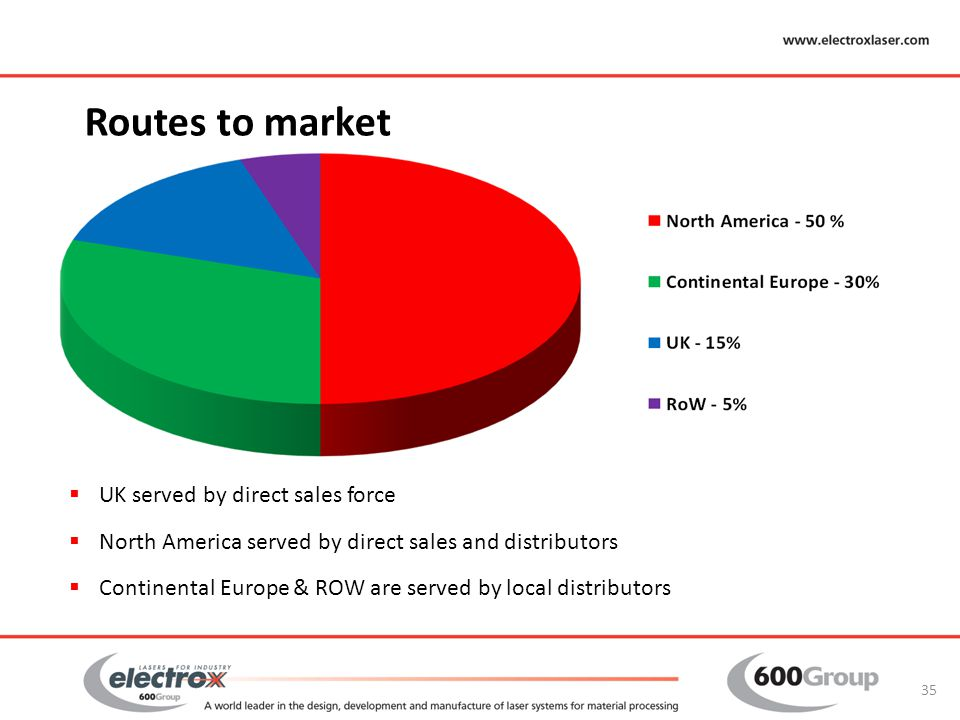 Routes to market UK served by direct sales force
