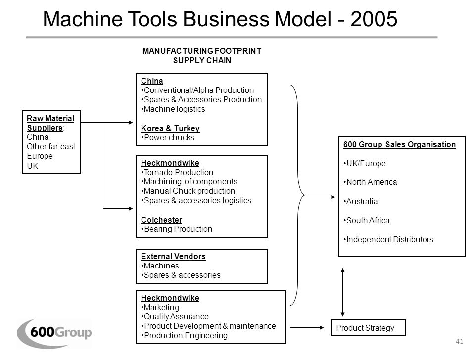 Machine Tools Business Model - 2005