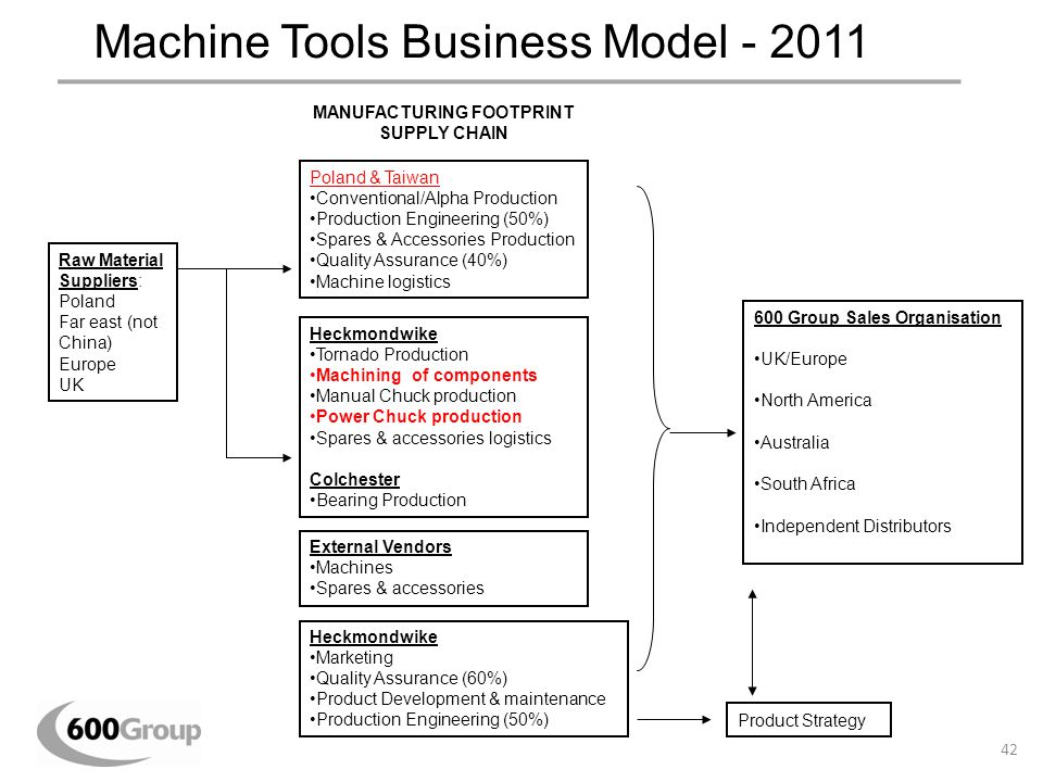 Machine Tools Business Model - 2011