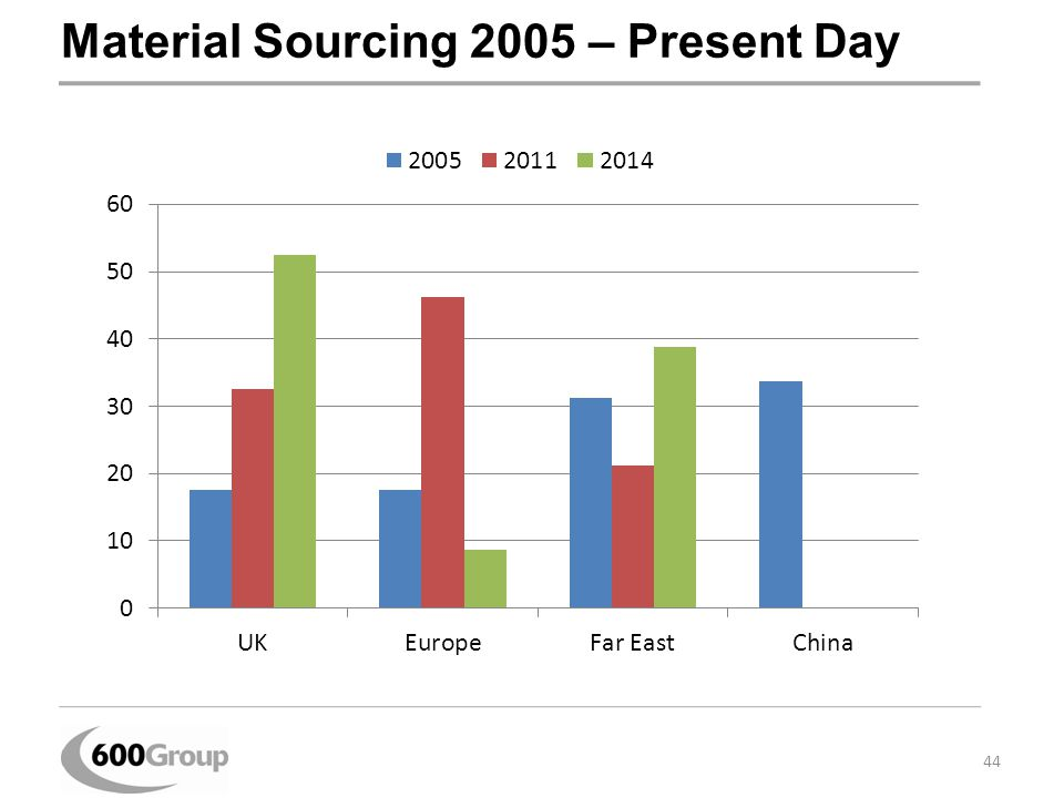 Material Sourcing 2005 – Present Day