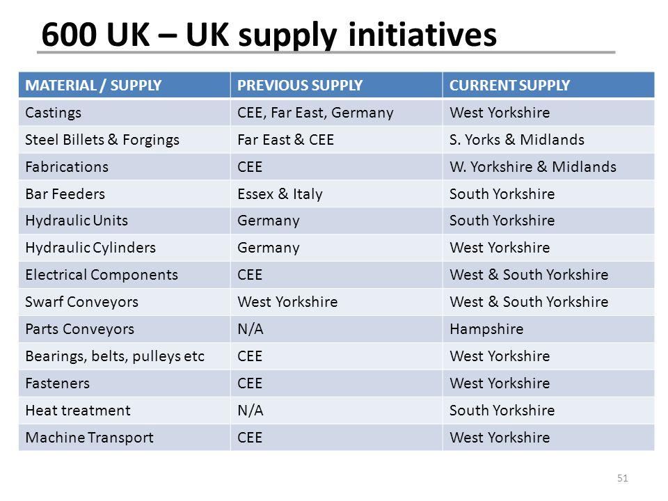 600 UK – UK supply initiatives