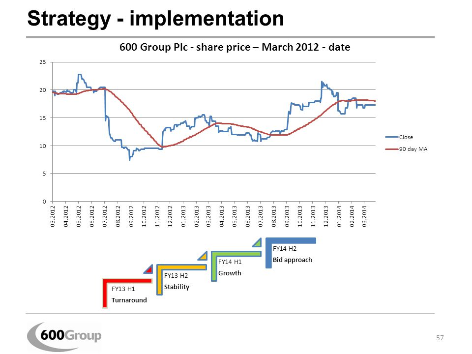 Strategy - implementation