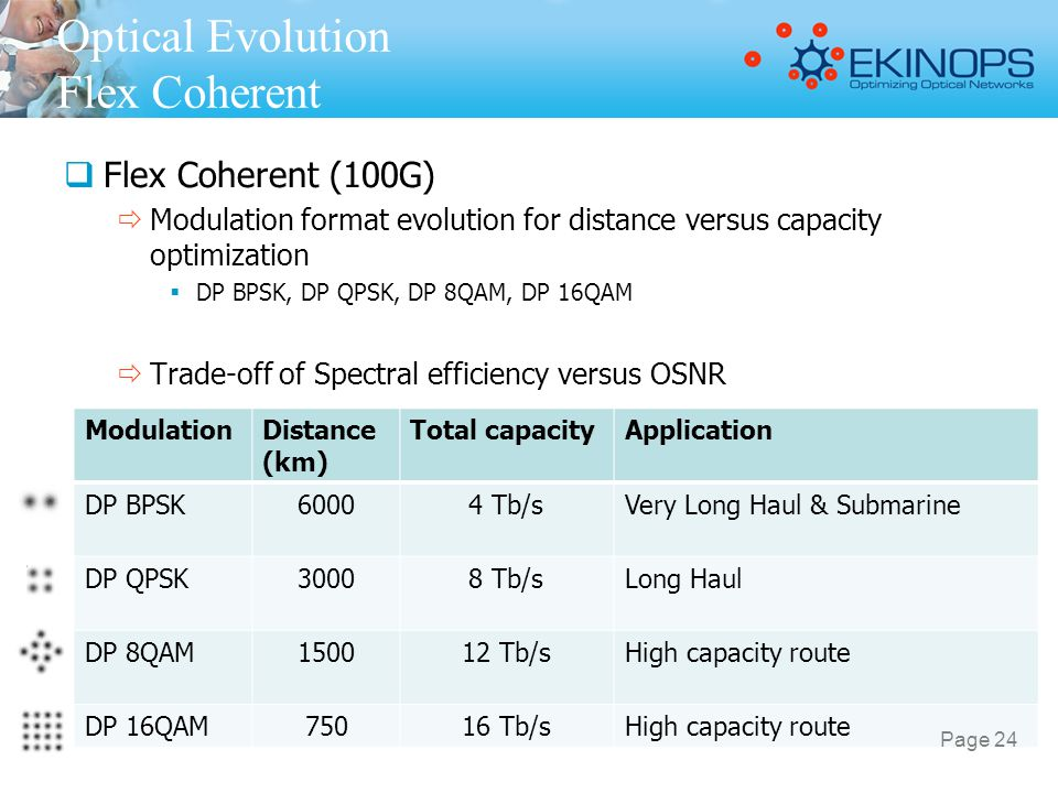Optical Evolution Flex Coherent
