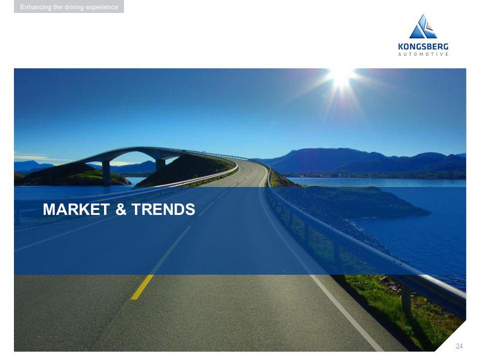 Market & trends