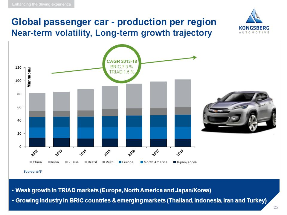 Global passenger car - production per region Near-term volatility, Long-term growth trajectory