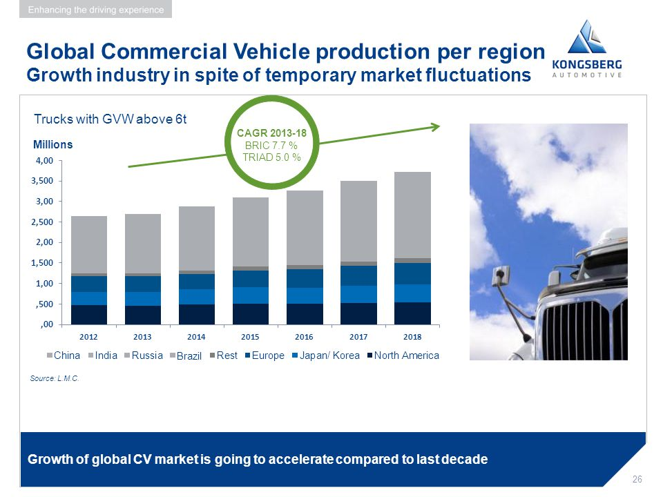 Global Commercial Vehicle production per region Growth industry in spite of temporary market fluctuations
