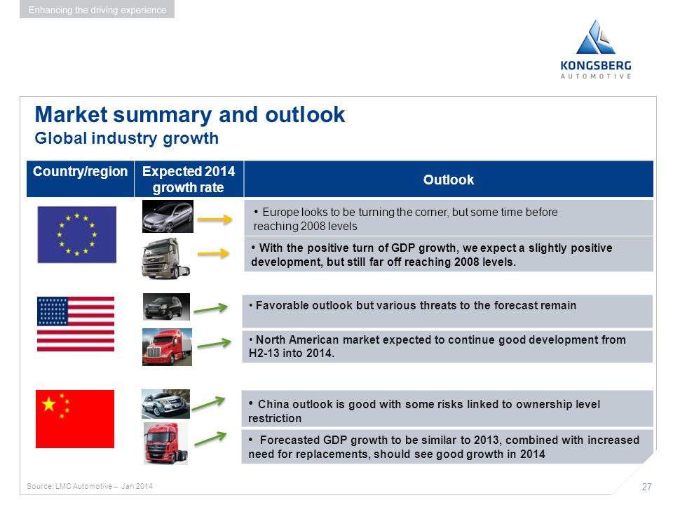 Market summary and outlook Global industry growth