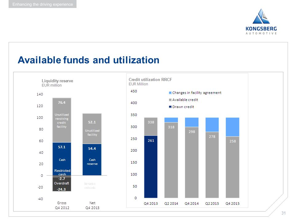 Available funds and utilization