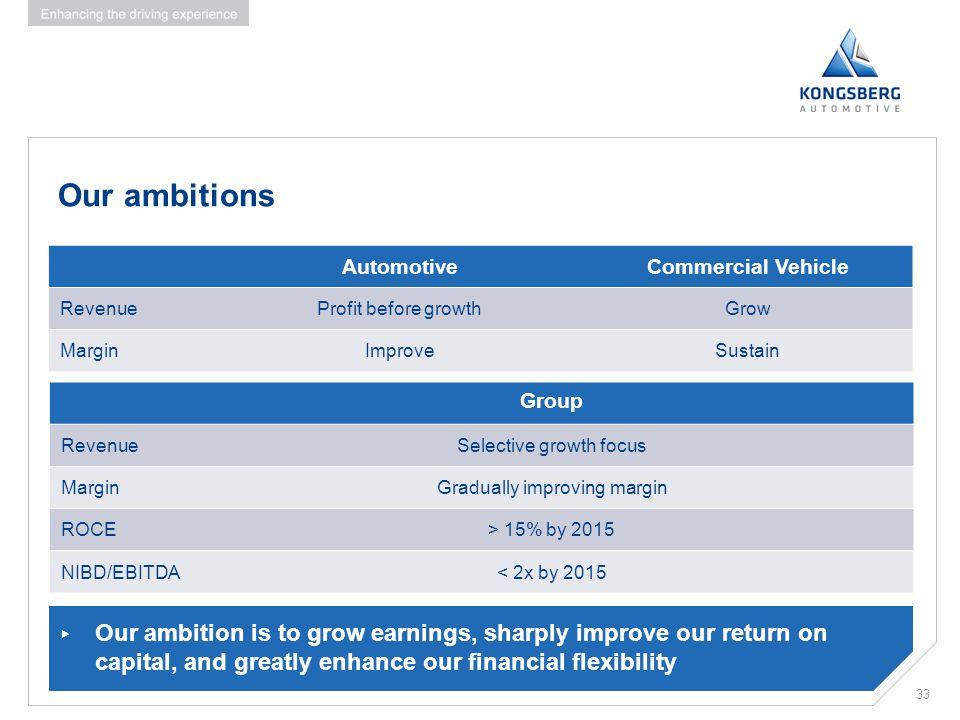 Our ambitions Automotive. Commercial Vehicle. Revenue. Profit before growth. Grow. Margin. Improve.
