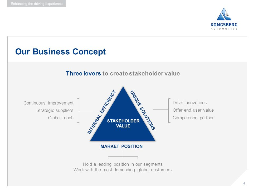 Our Business Concept Three levers to create stakeholder value