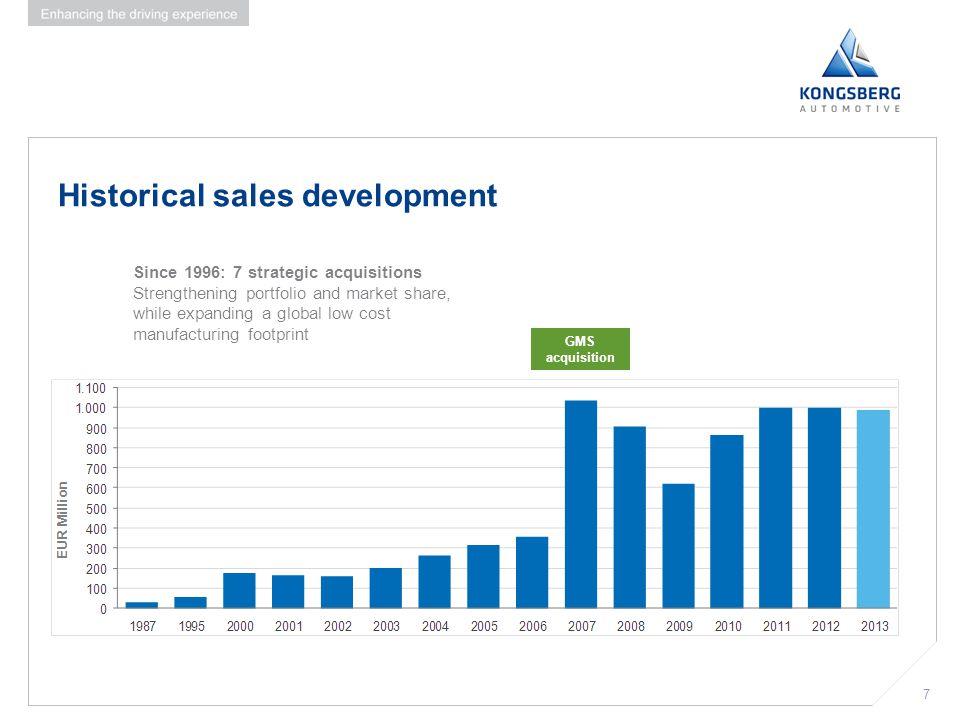 Historical sales development