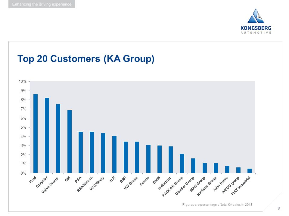 Top 20 Customers (KA Group)
