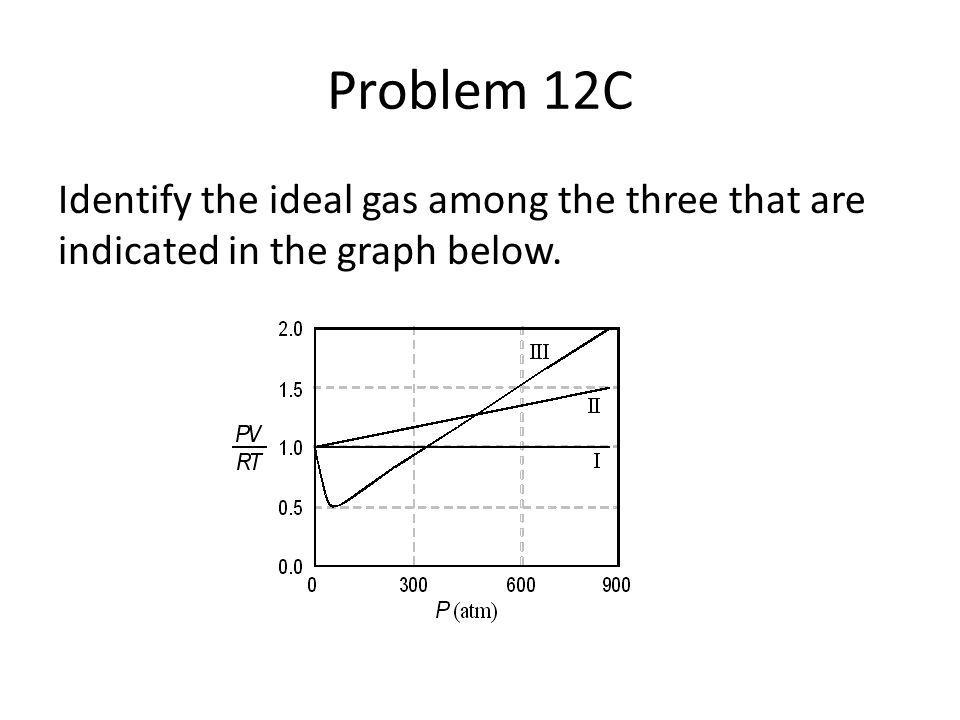 Problem 12C Identify the ideal gas among the three that are indicated in the graph below.