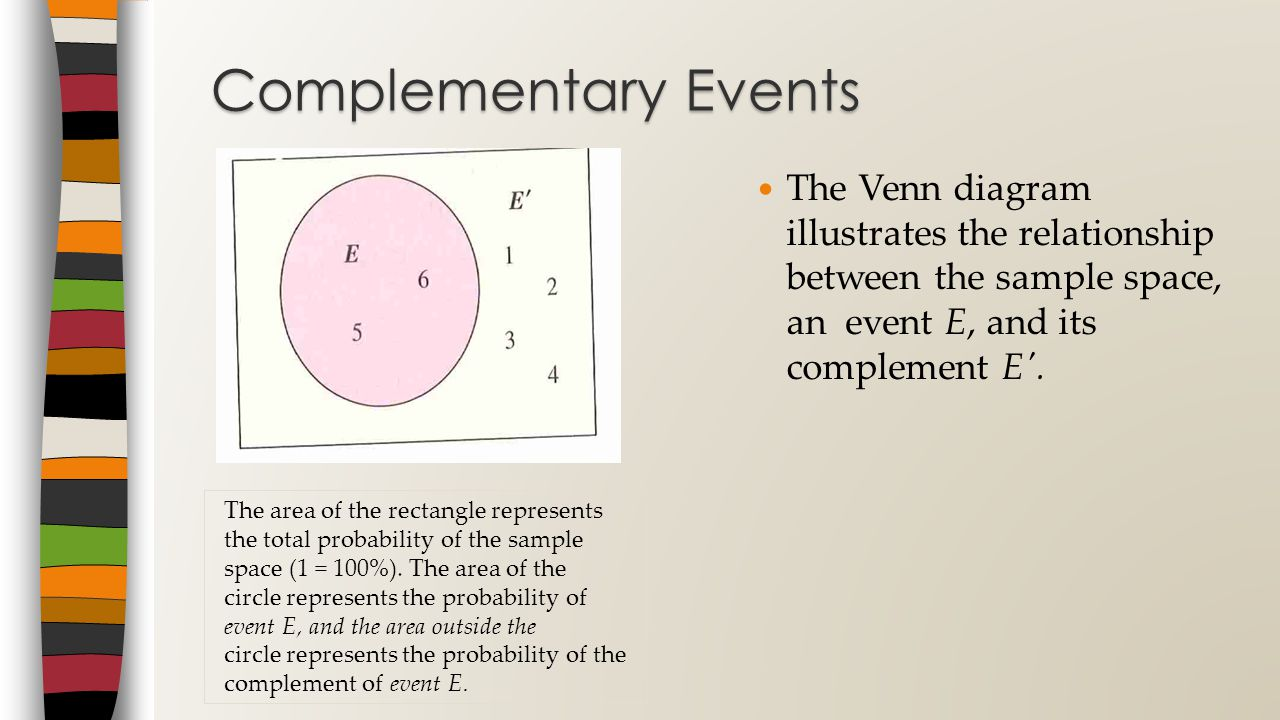 Complementary Events The Venn diagram illustrates the relationship between the sample space, an event E, and its complement E .