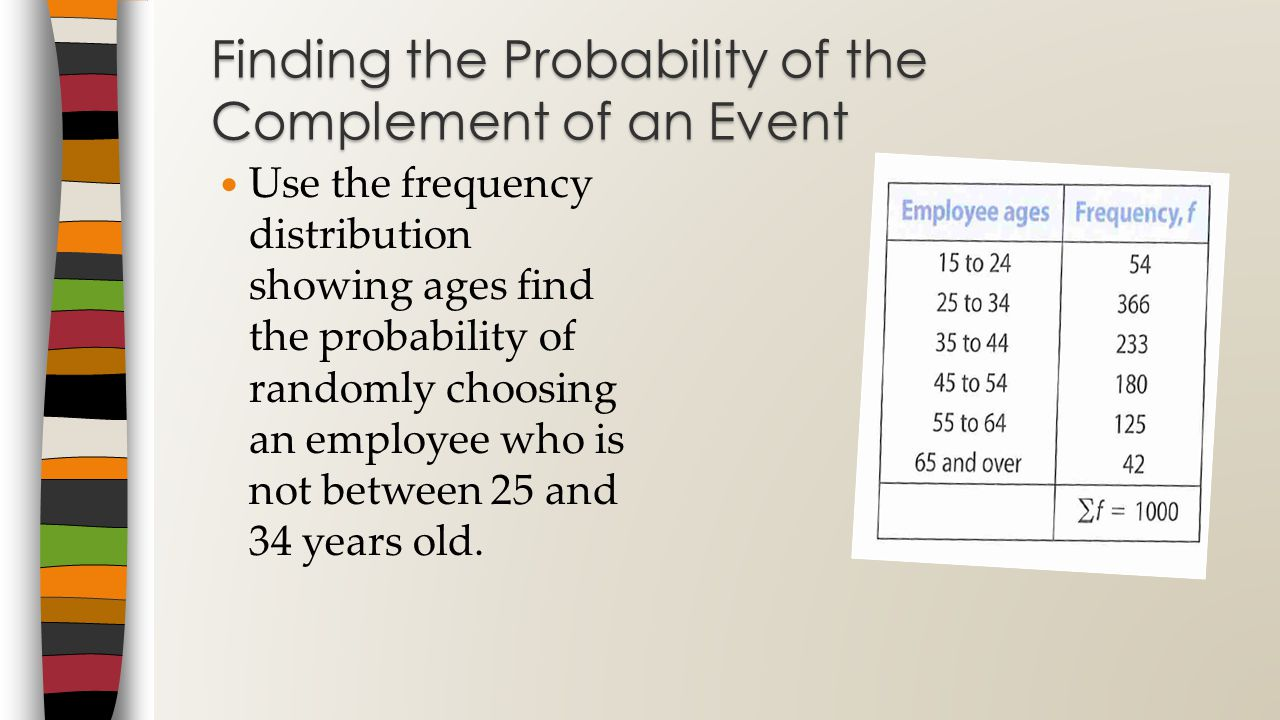 Finding the Probability of the Complement of an Event