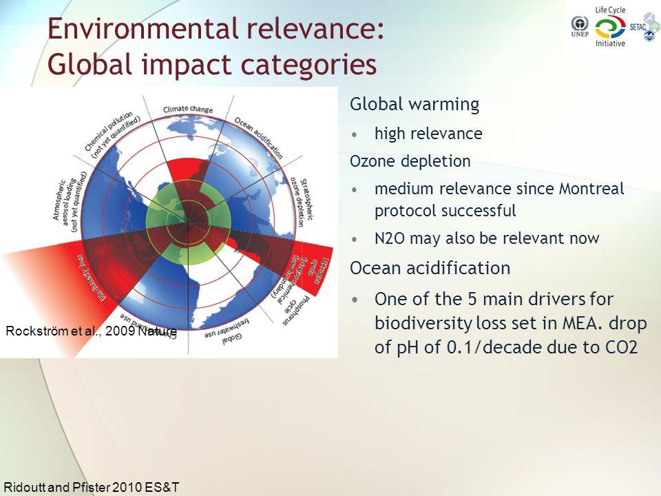 Environmental relevance: Global impact categories