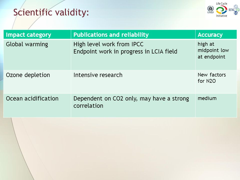 Scientific validity: Impact category Publications and reliability
