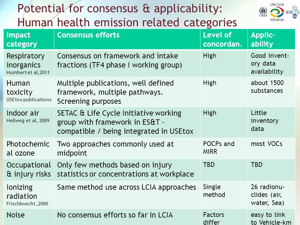 Potential for consensus & applicability: Human health emission related categories