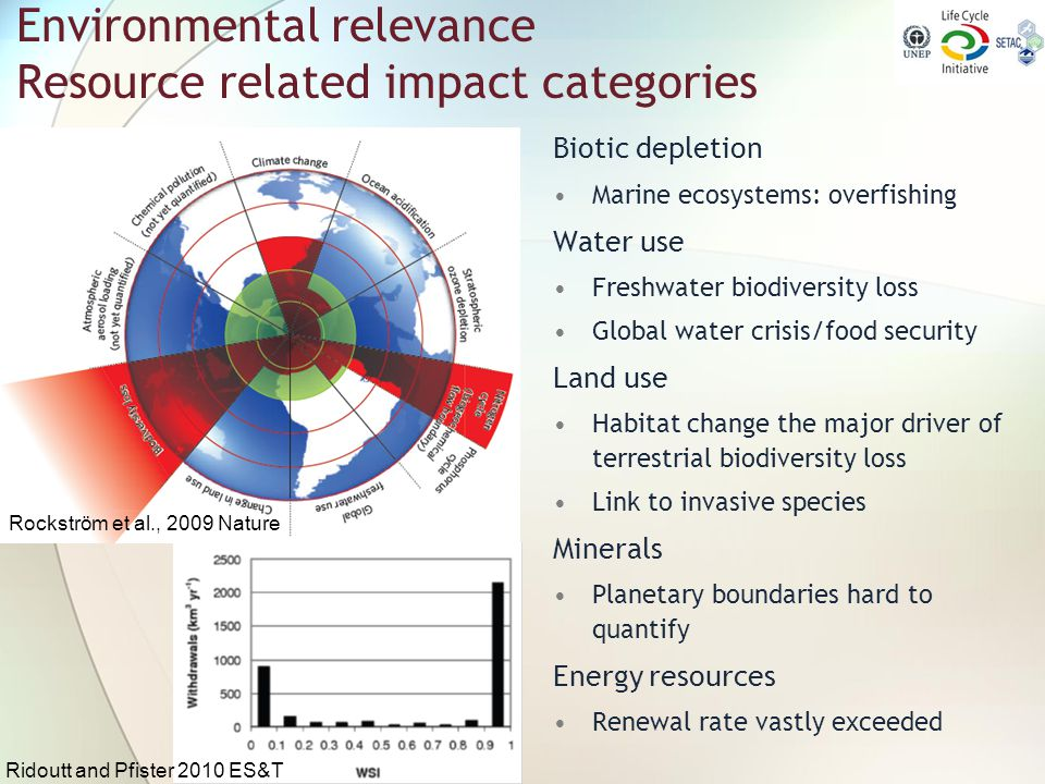 Environmental relevance Resource related impact categories