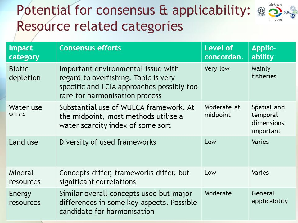 Potential for consensus & applicability: Resource related categories