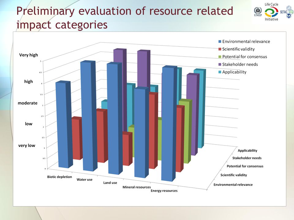 Preliminary evaluation of resource related impact categories