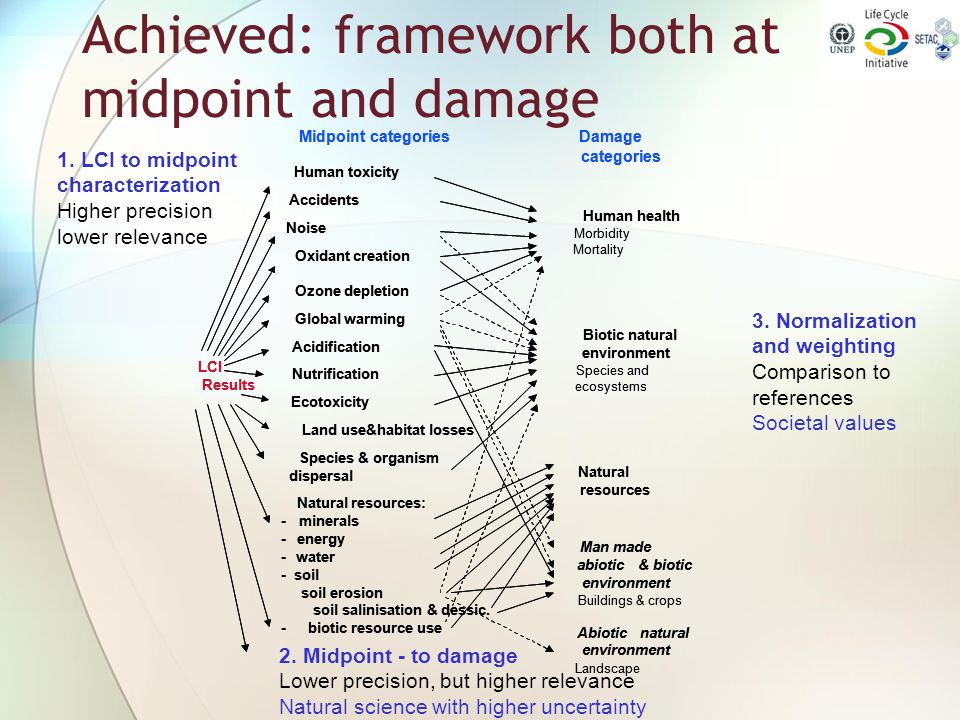 Achieved: framework both at midpoint and damage