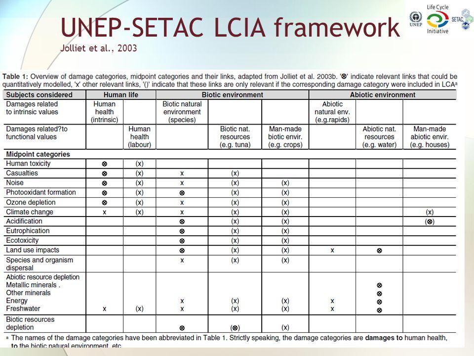 UNEP-SETAC LCIA framework Jolliet et al., 2003