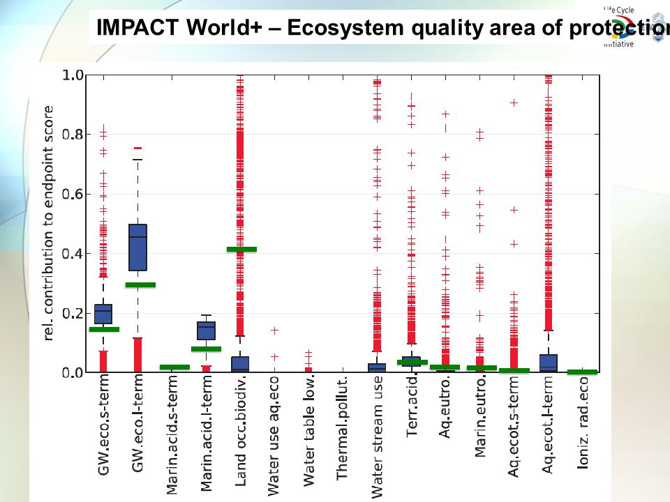 IMPACT World+ – Ecosystem quality area of protection