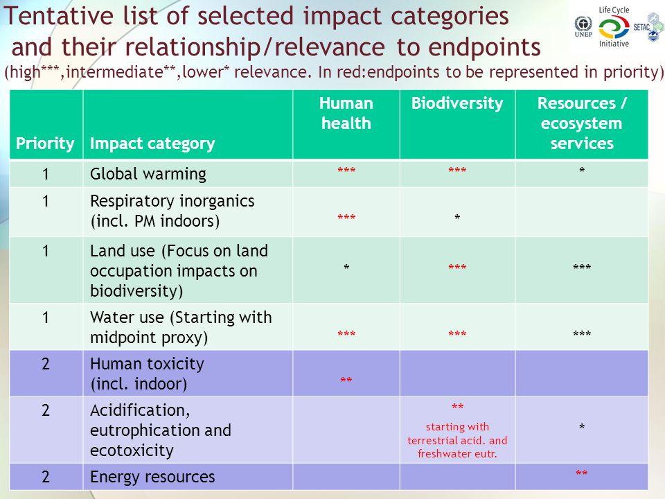Resources / ecosystem services