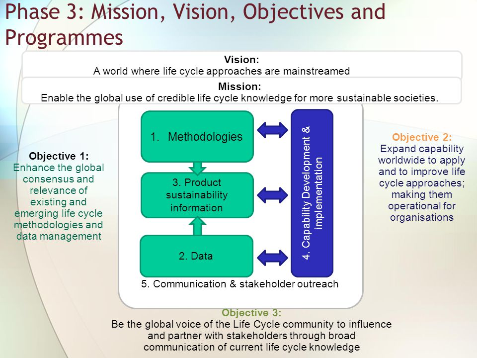 Phase 3: Mission, Vision, Objectives and Programmes