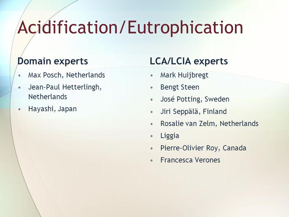 Acidification/Eutrophication