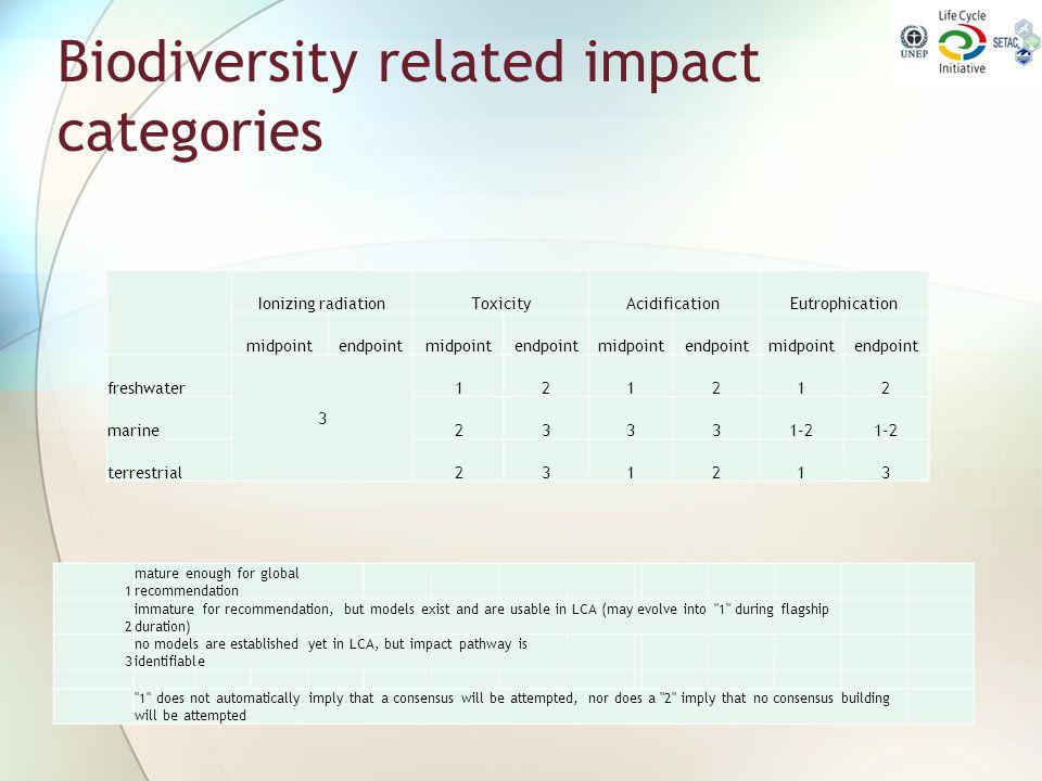 Biodiversity related impact categories