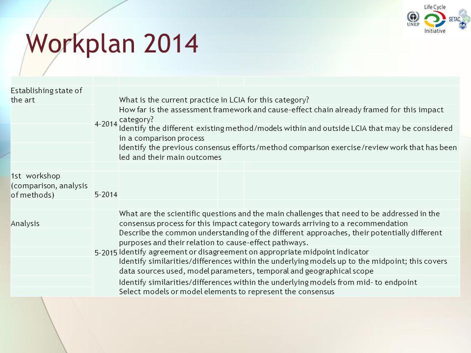 Workplan 2014 Establishing state of the art